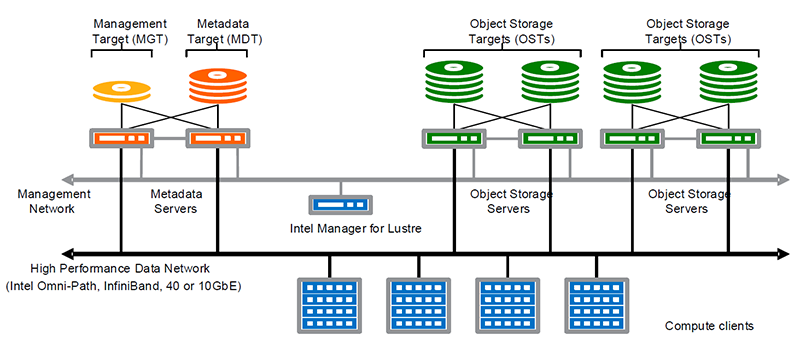 戴尔易安信Lustre横向扩展高性能存储架构