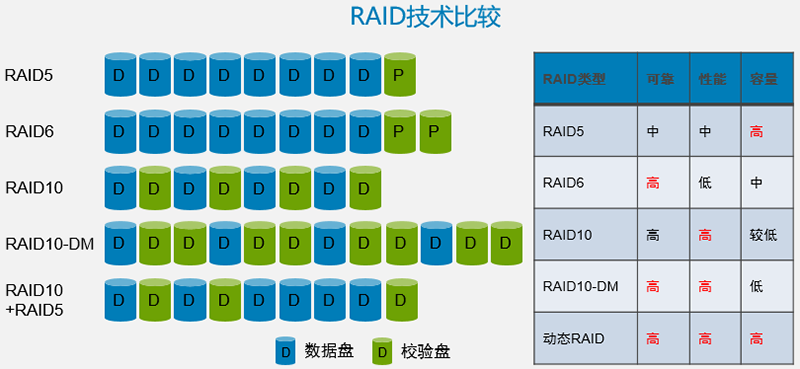 RAID技术比较