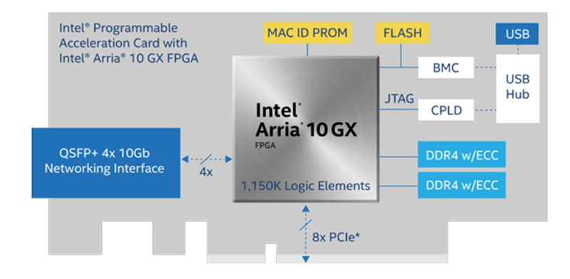 Intel Arria 10