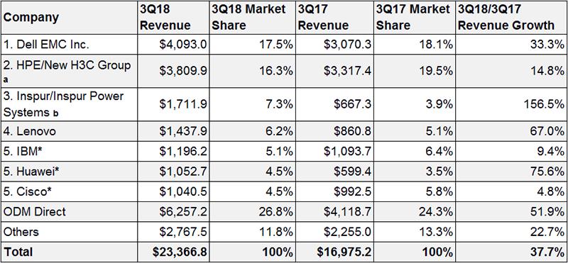2018第三季度全球服务器供应商收入、市场份额和增长
