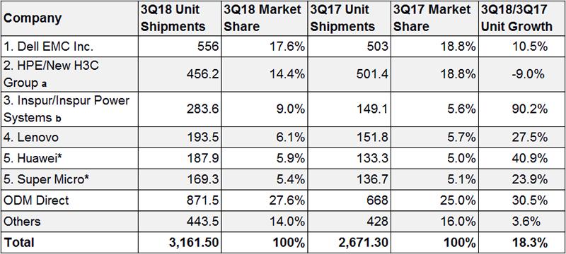 2018第三季度全球服务器出货量、市场份额和增长