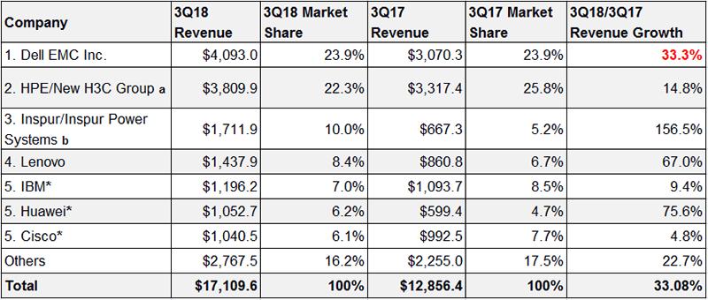 去掉ODM后全球服务器市场收入增速