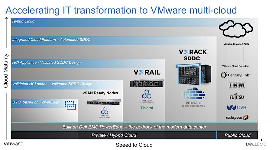用户可构建以戴尔VxRail为基础的软件定义的数据中心