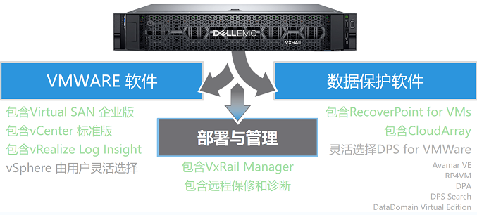 戴尔易安信VxRail数据保护可靠