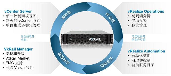戴尔易安信VxRail管理扩容方便