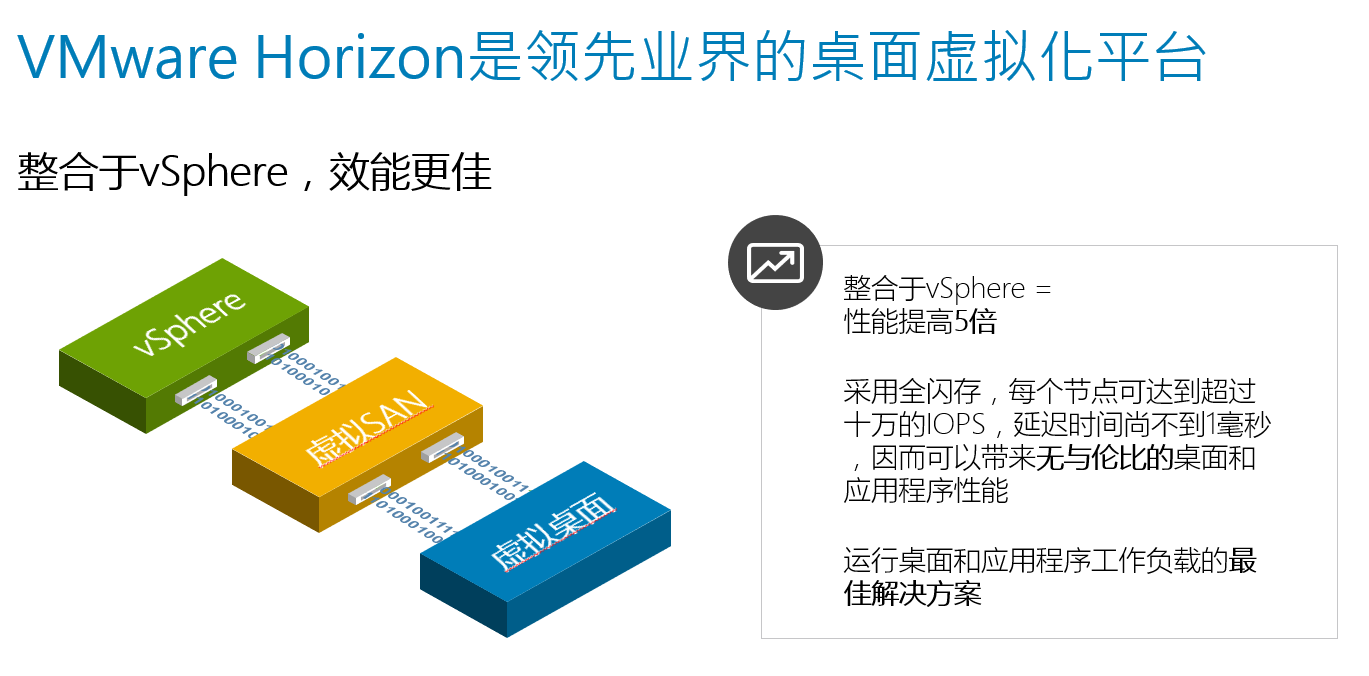 VMware Horizon是领先业界的桌面虚拟化平台