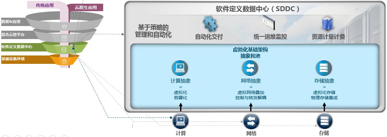 软件定义数据中心层
