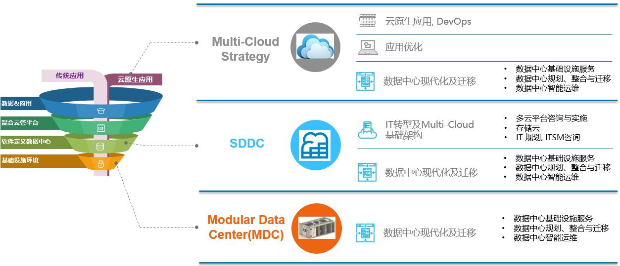 现代化数据中心阶段性评估模型图