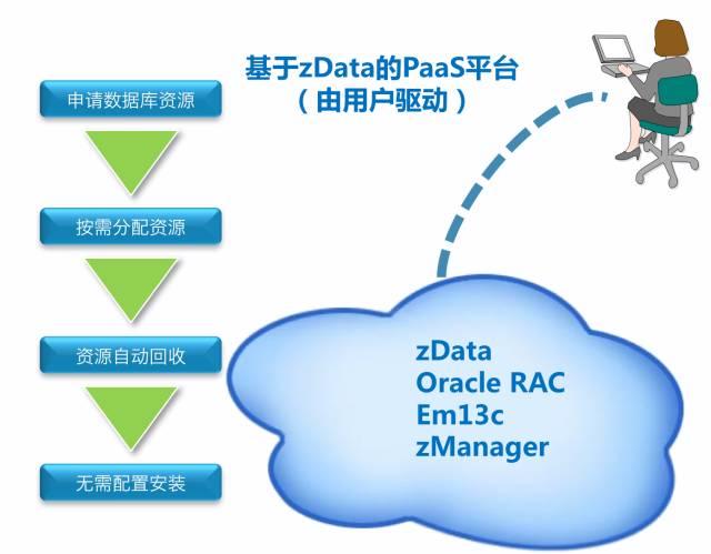戴尔易安信基于zData的PaaS平台