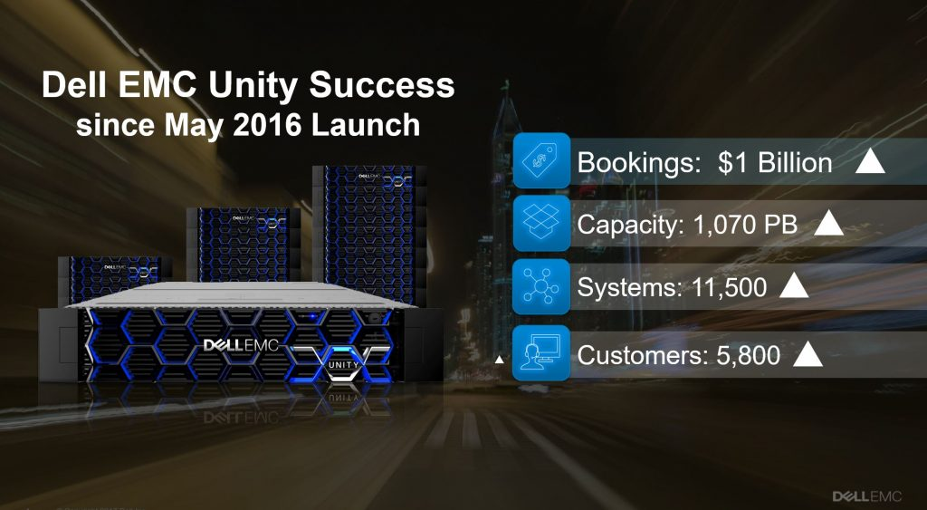 Dell EMC Unity拿下10亿美金订单总金额