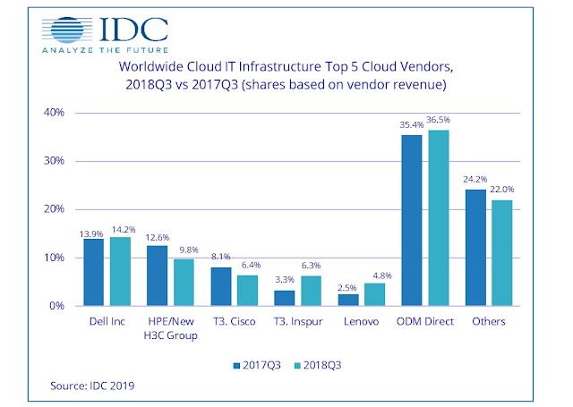 IDC数据