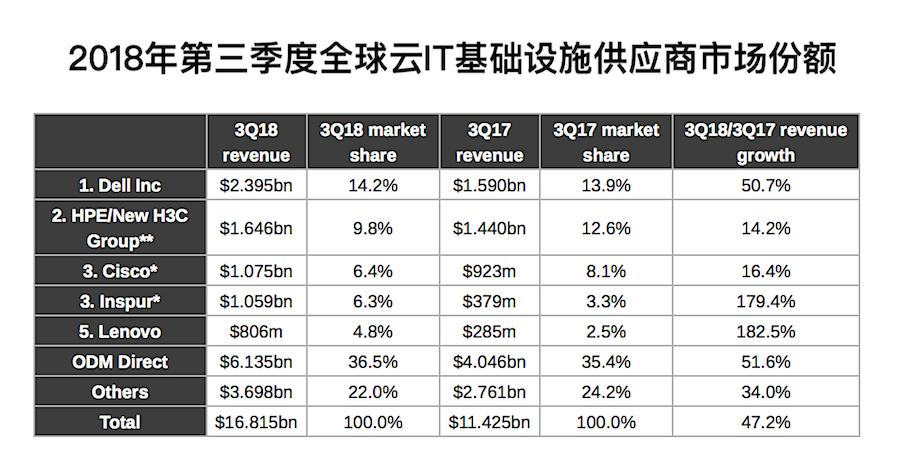 2018年第三季度全球云IT基础设施供应商市场份额