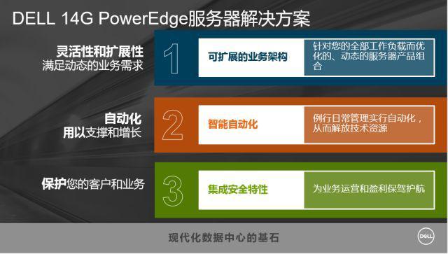 戴尔易安信第14代PowerEdge服务器