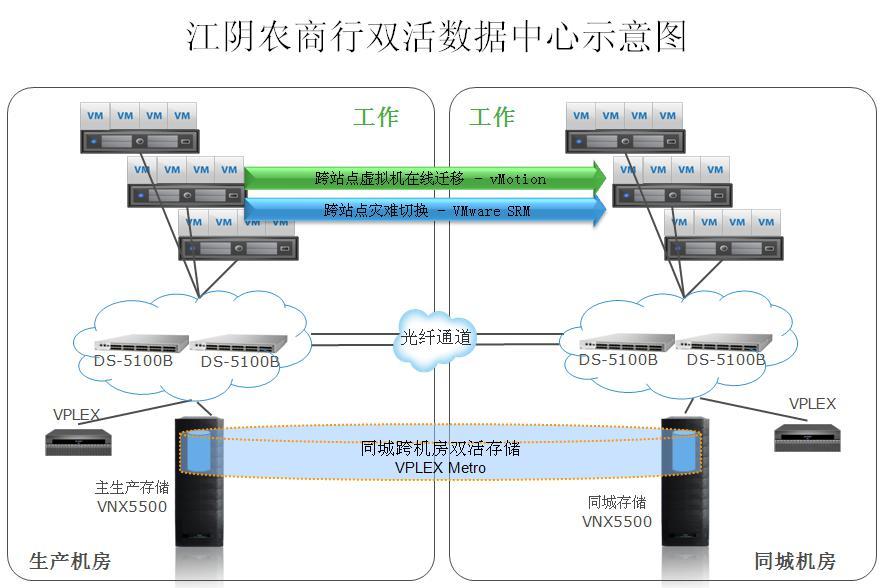 江阴农商行双活数据中心示意图