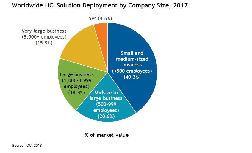 按公司大小划分部署超融合解决方案的比例