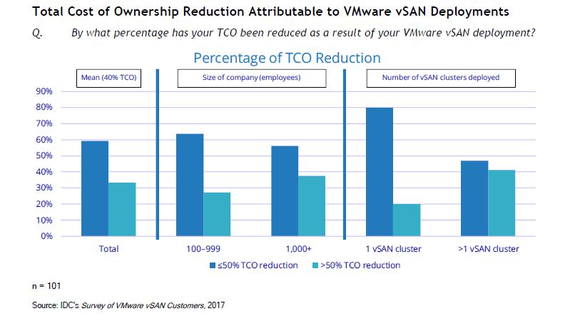 部署vSAN后带来的总体拥有成本减少