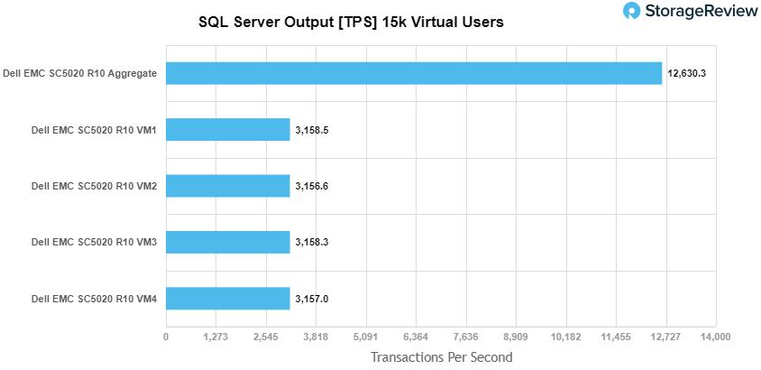 SQL Server性能测试TPS