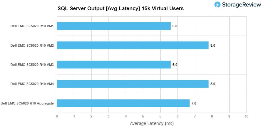 SQL Server性能测试Avg Lactency