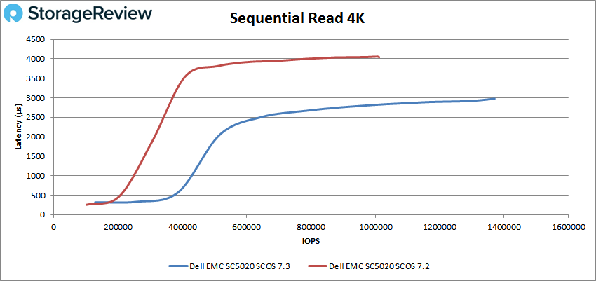 Sequential Read 4K