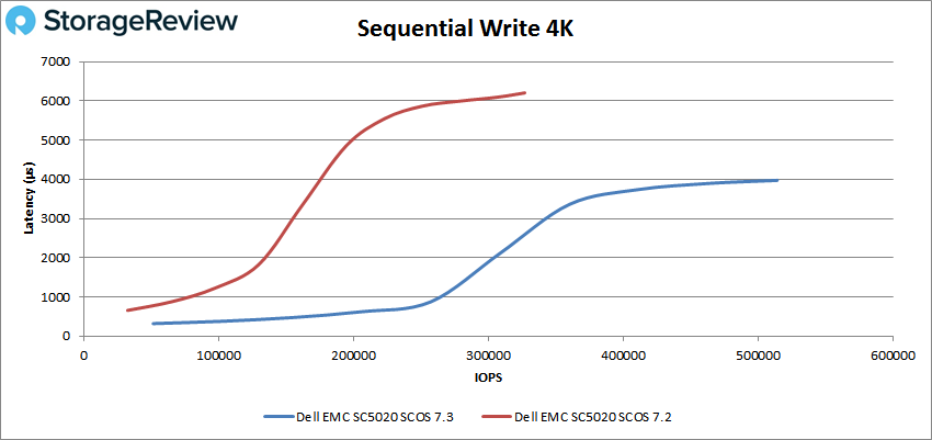 Sequential Write 4K