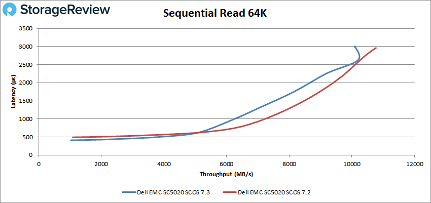 Sequential Read 64k