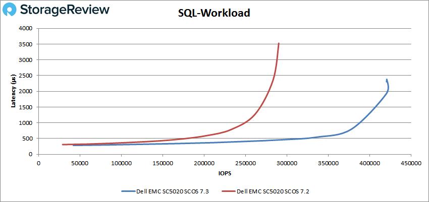 SQL负载测评