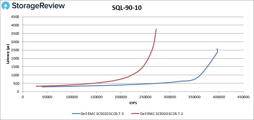 SQL-90-10测评