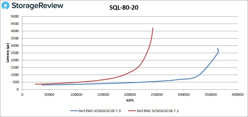SQL-80-20测评