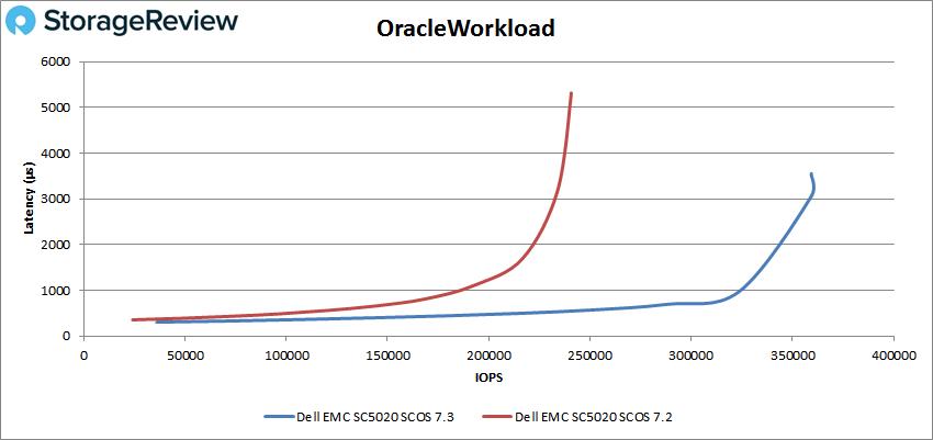 Oracle负载测评