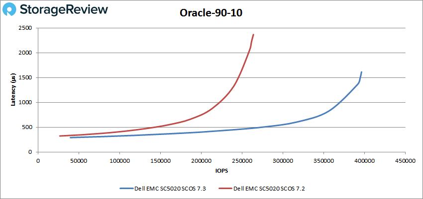 Oracle-90-10测评