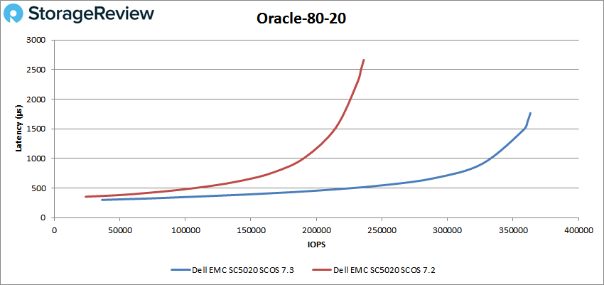 Oracle-80-20测评