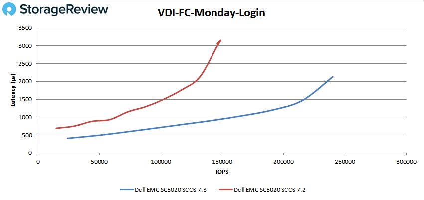 VDI-FC-Monday-Login测评