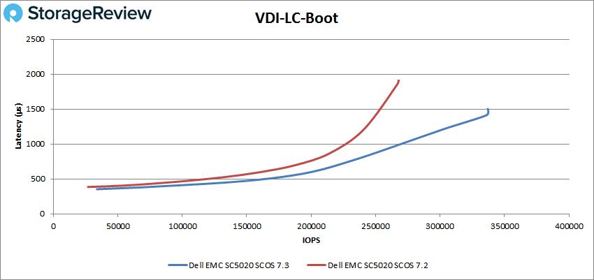 VDI-LC-Boot测评
