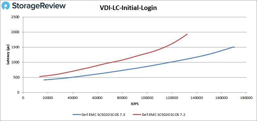 VDI-LC-Initial-Login测评