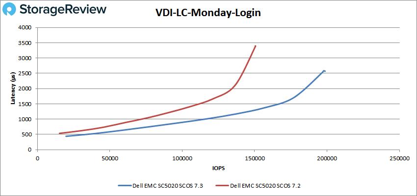 VDI-LC-Monday-Login测评